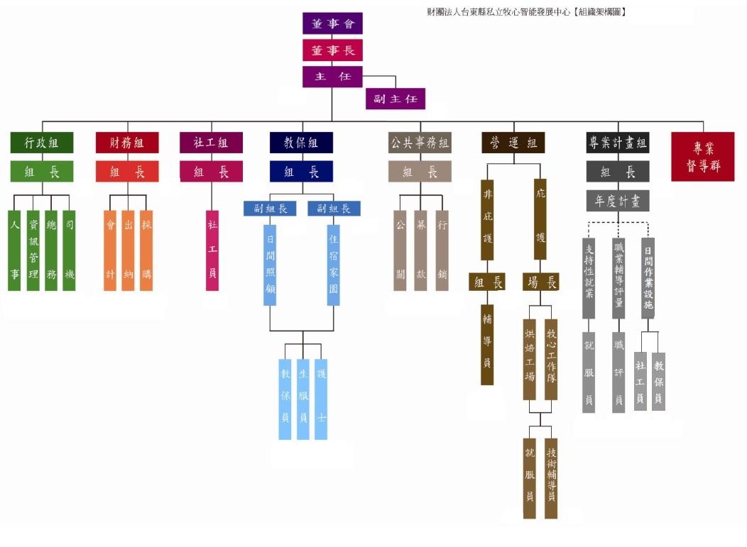 組織架構圖2020-0101修正-最新版.jpg